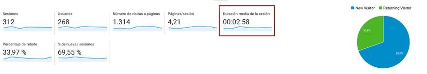 Tiempo de permanencia de los usuarios en la web en Google Analytics